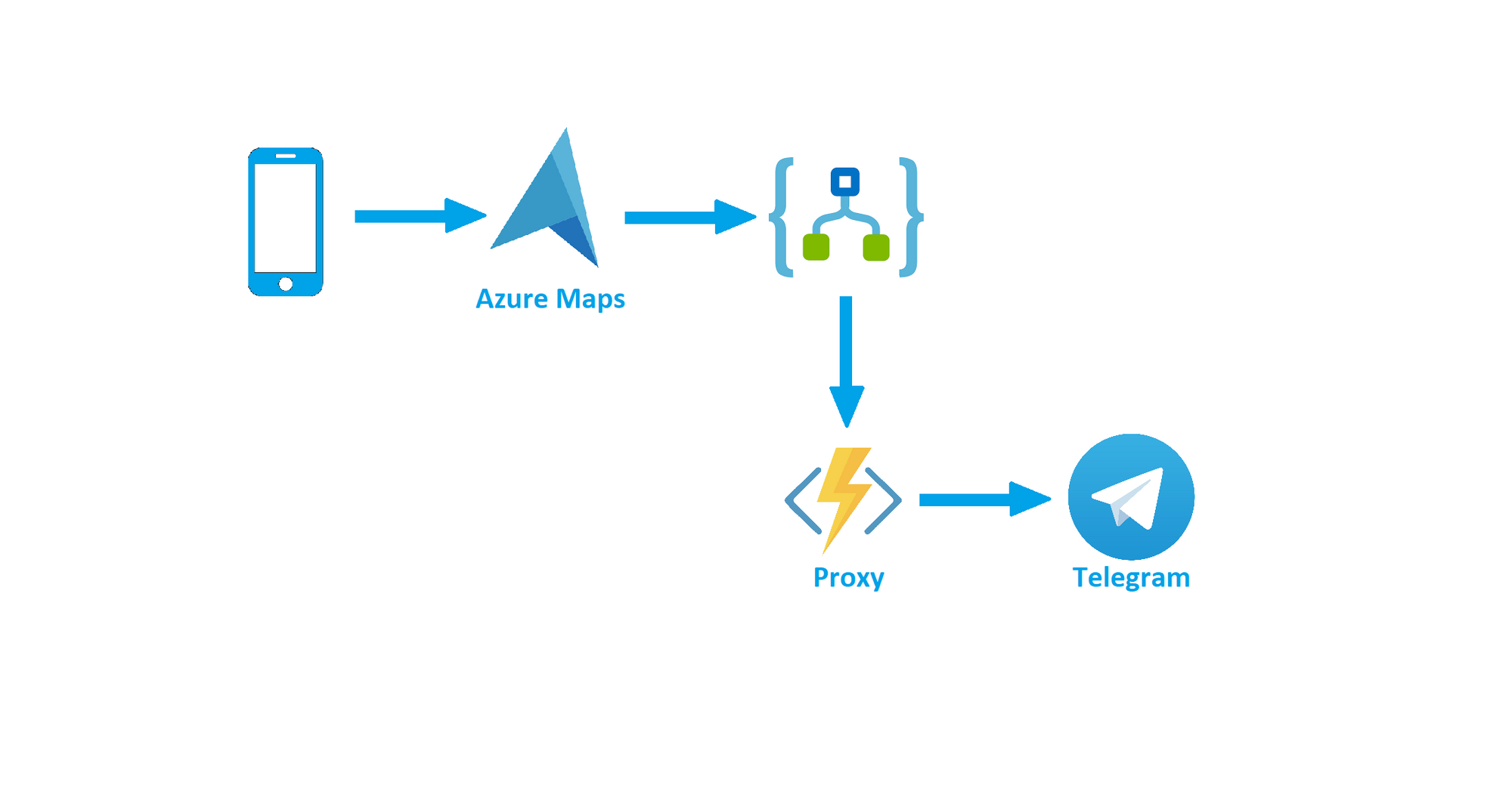 Sending Telegram Messages With Azure Function Proxy and